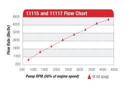 Aeromotive - AEI11115 - 12-Gpm Belt Drive Mechanical Fuel Pump - Image 5