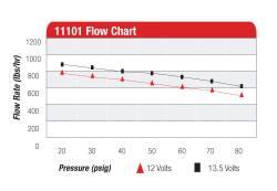Aeromotive - AEI11101 - A1000 Fuel Pump - Efi Or Carbureted Applications - Image 2