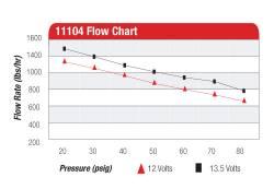 Aeromotive - AEI11104 - Eliminator Fuel Pump - Image 2